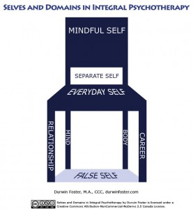 Integral Psychotherapy Visual (a chair)
