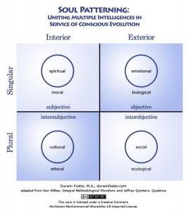 4 quadrants Wilber & Quintero