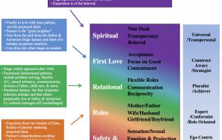 "Chart: ""couples line"" by Tom Habib"