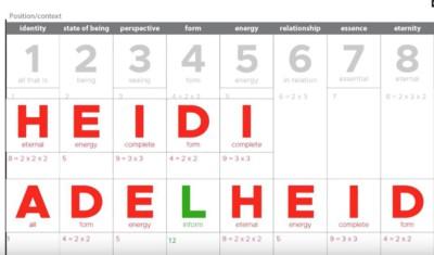 alphabet code Heidi